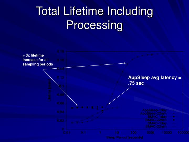 Total Lifetime Including Processing