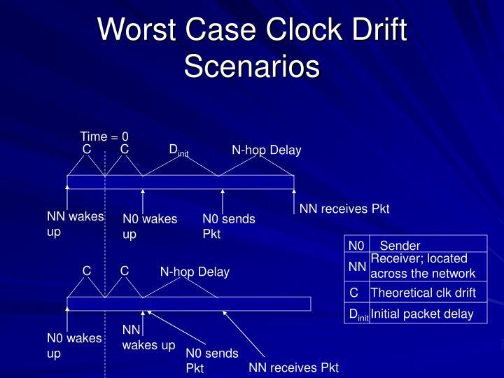 Worst Case Clock Drift Scenarios