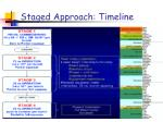 staged approach timeline