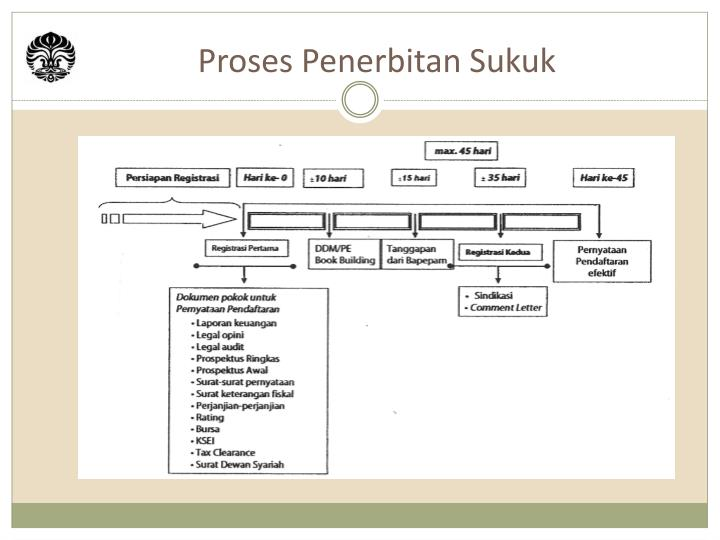 Proses Penerbitan Sukuk