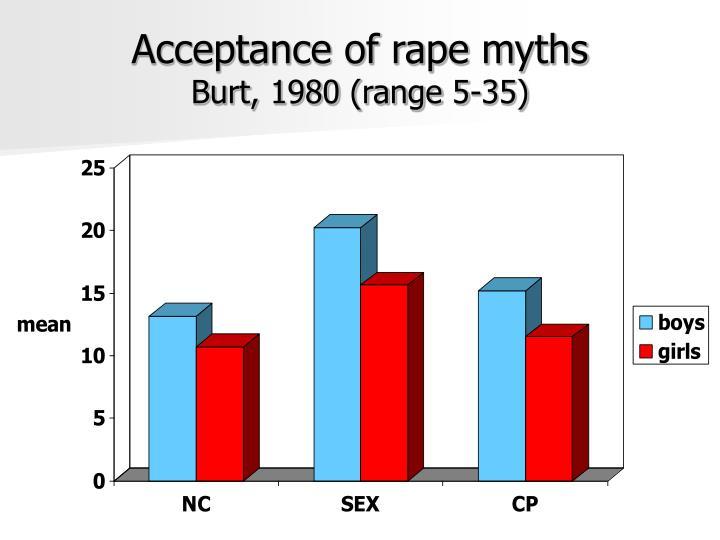 Acceptance of rape myths