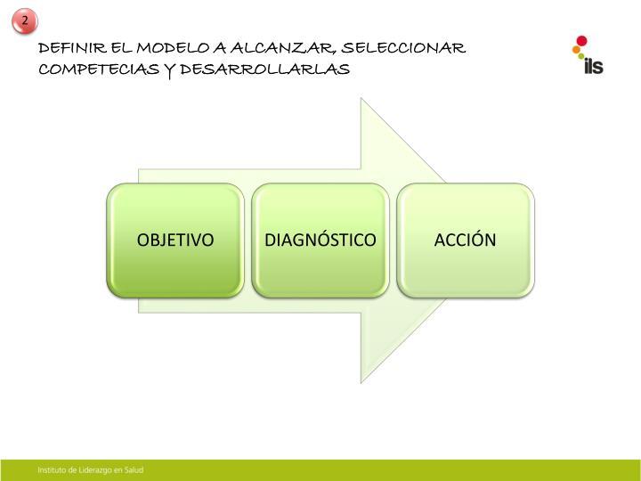 DEFINIR EL MODELO A ALCANZAR, SELECCIONAR COMPETECIAS Y DESARROLLARLAS