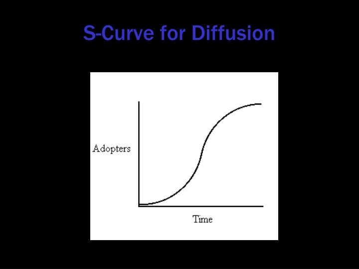 S-Curve for Diffusion