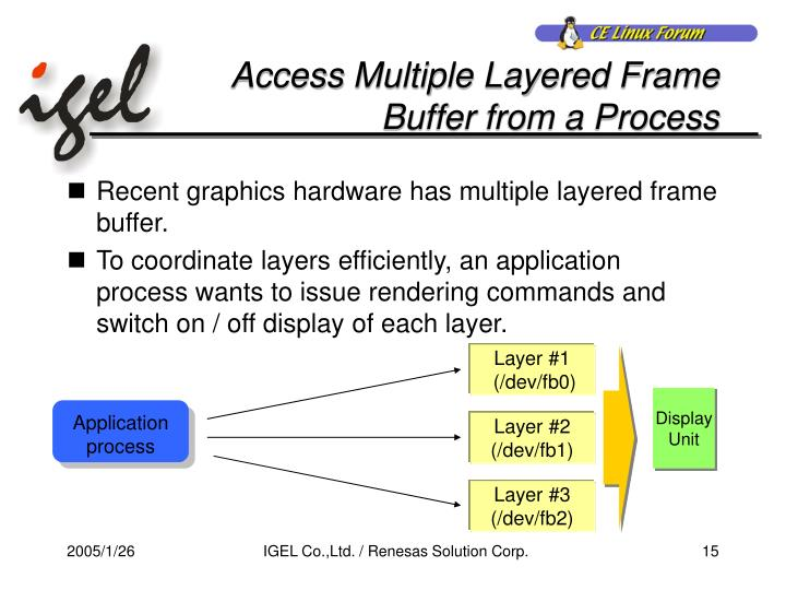 Access Multiple Layered Frame Buffer from a Process
