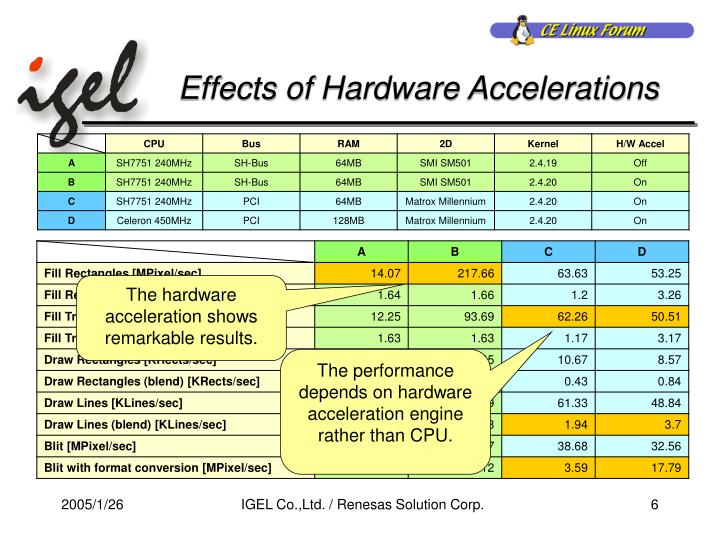Effects of Hardware Accelerations