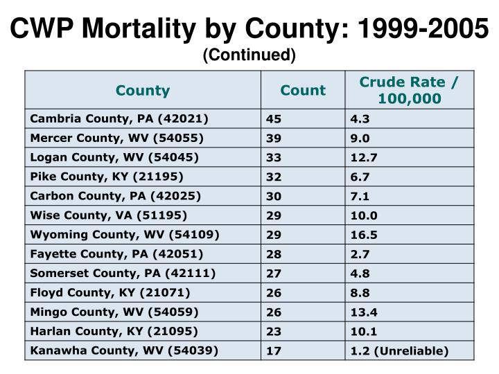 CWP Mortality by County: 1999-2005
