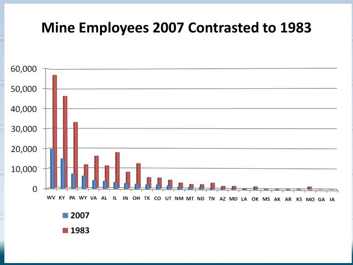 Mine Employees 2007 Contrasted to 1983