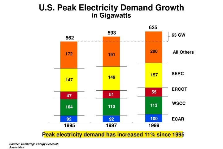 U.S. Peak Electricity Demand Growth