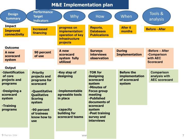 M&E Implementation plan
