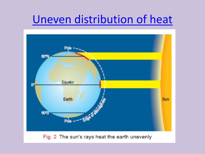 Uneven distribution of heat