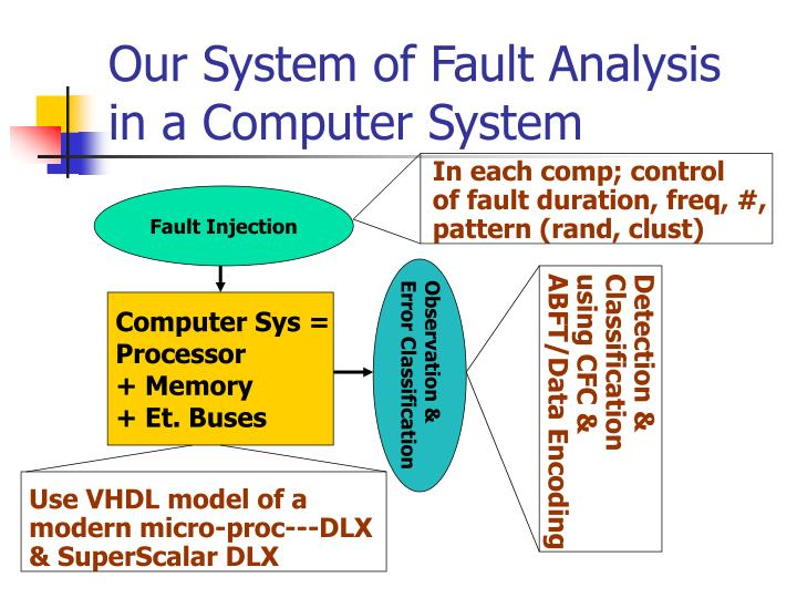 computer systems fault finding Learn how to diagnose & fix airbag warning light problems on your car with the help of airbagreset system finding that fault faults without a computer.