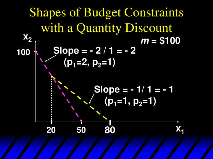 Shapes of Budget Constraints with a Quantity Discount