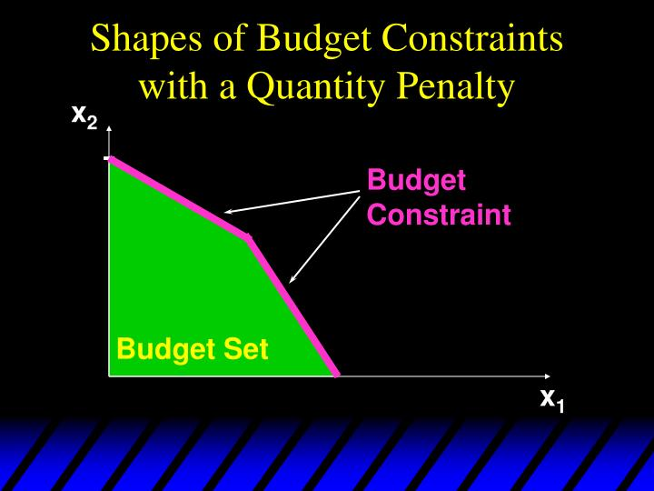 Shapes of Budget Constraints with a Quantity Penalty