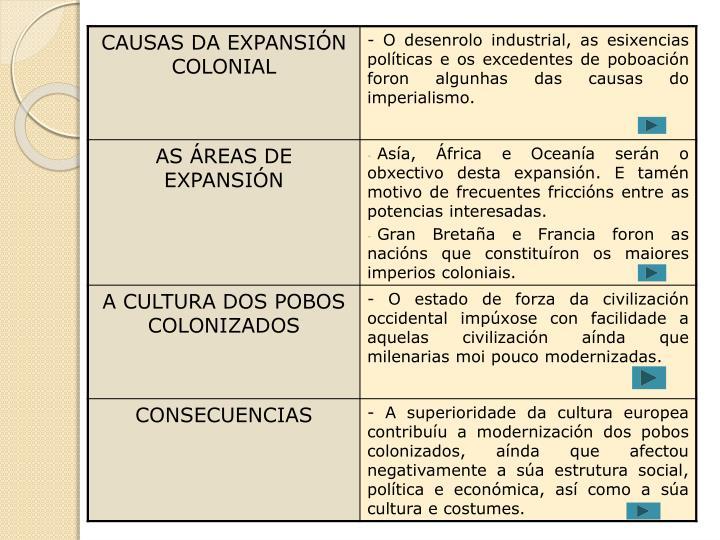 Tema 6 o colionalismo