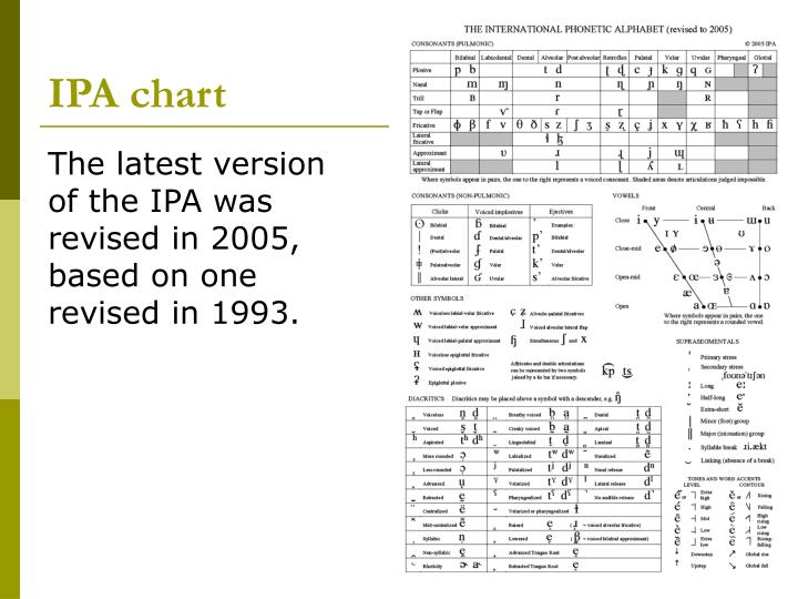 Ppt  Ipa Chart Powerpoint Presentation  Id