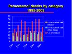 paracetamol deaths by category 1995 2003