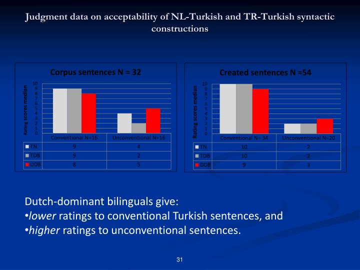 Judgment data on acceptability of NL-Turkish and TR-Turkish syntactic constructions