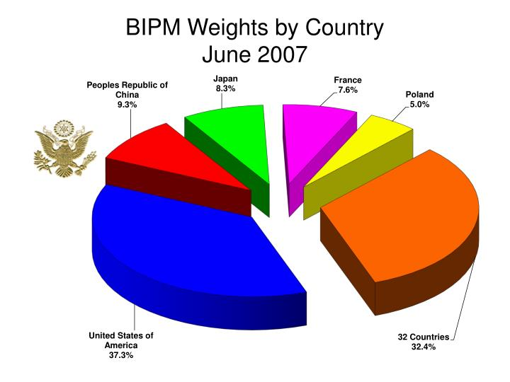 BIPM Weights by Country