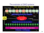 the evolution of daq systems1