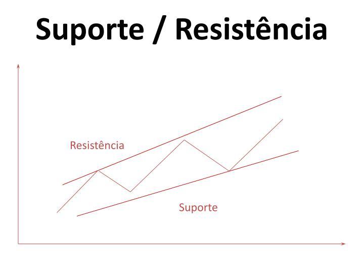 Suporte / Resistência