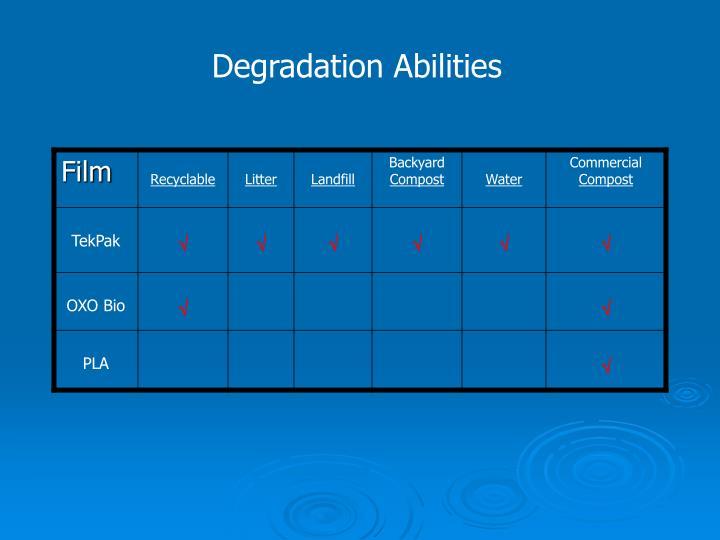 Degradation Abilities