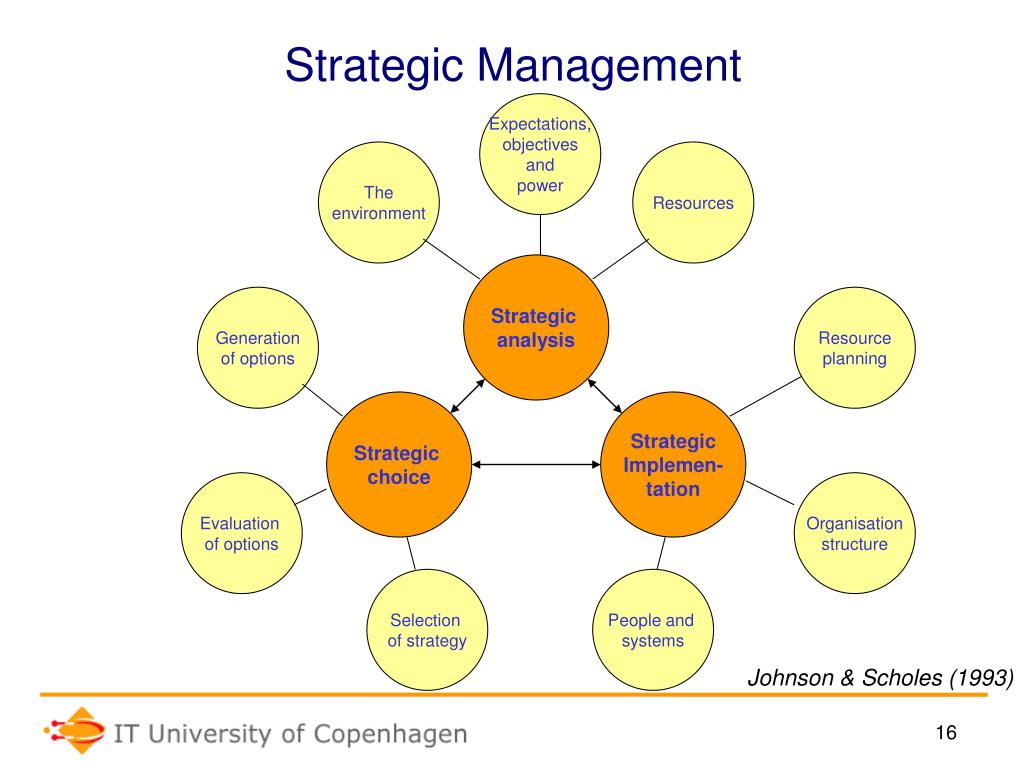PPT - Introducing Strategy and Strategic Management Bent Steenholt