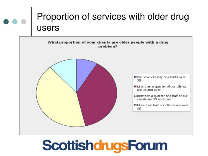 Proportion of services with older drug users