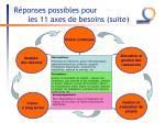 r ponses possibles pour les 11 axes de besoins suite