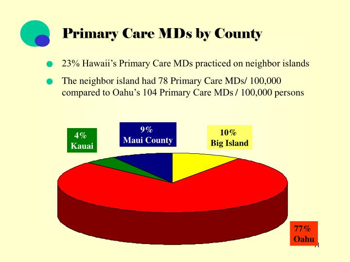 Primary Care MDs by County