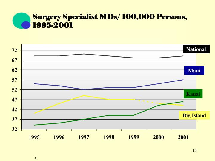 Surgery Specialist MDs/ 100,000 Persons, 1995-2001
