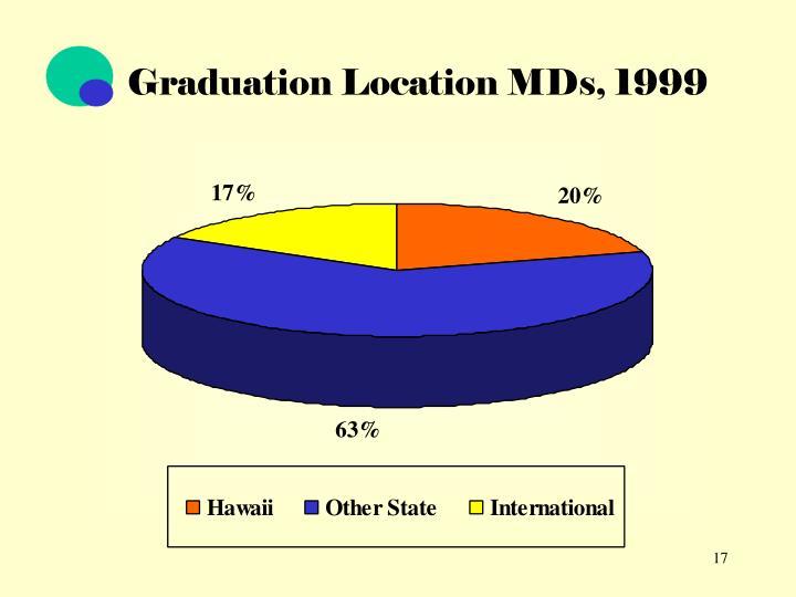Graduation Location MDs, 1999