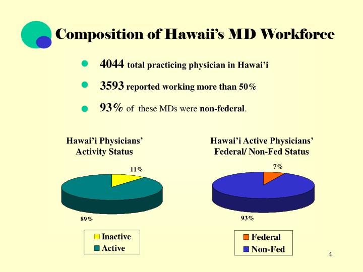 Composition of Hawaii's MD Workforce