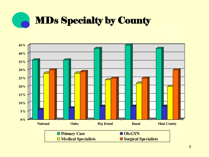 MDs Specialty by County