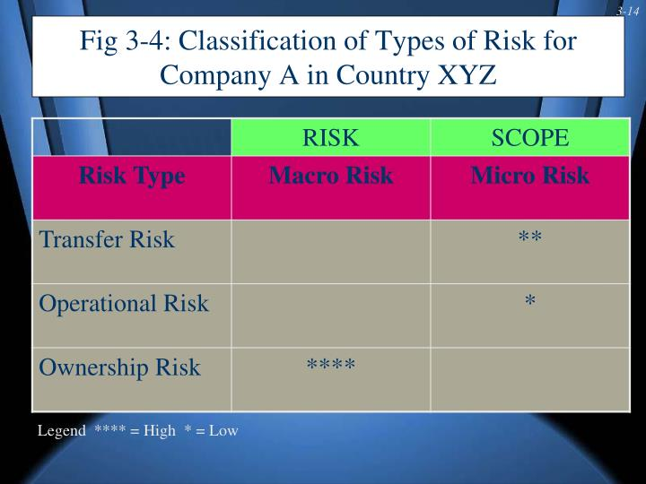 Fig 3-4: Classification of Types of Risk for Company A in Country XYZ