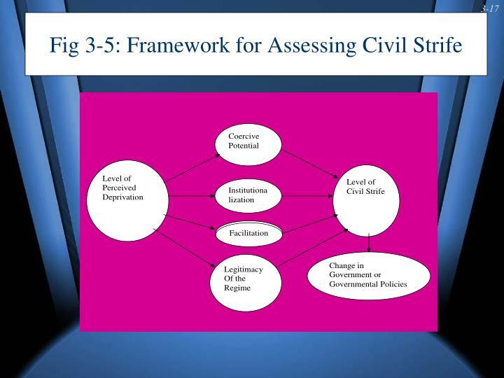Fig 3-5: Framework for Assessing Civil Strife
