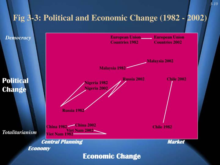Fig 3-3: Political and Economic Change (1982 - 2002)