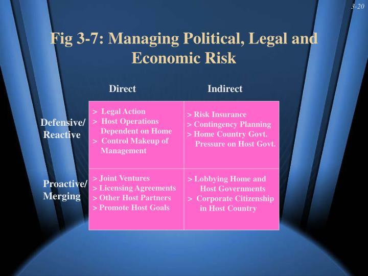 Fig 3-7: Managing Political, Legal and Economic Risk