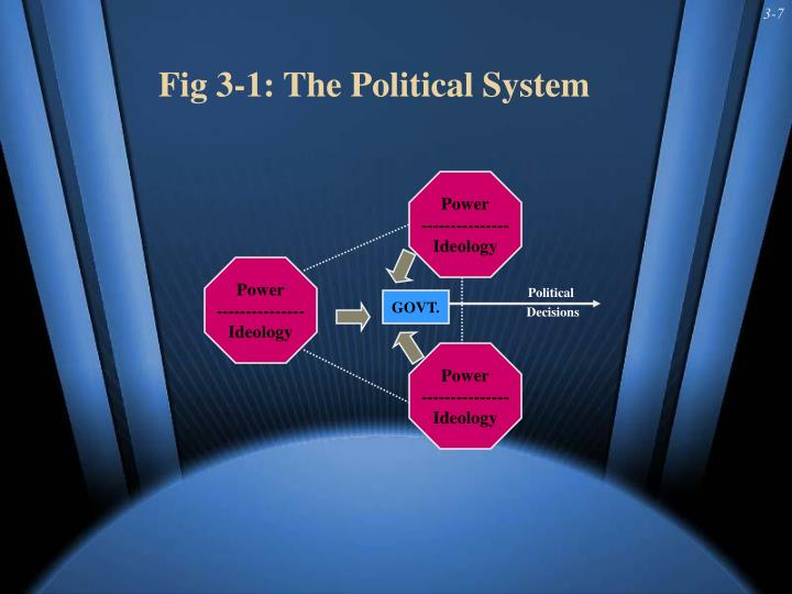 Fig 3-1: The Political System