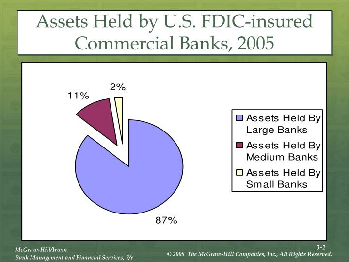 Assets held by u s fdic insured commercial banks 2005