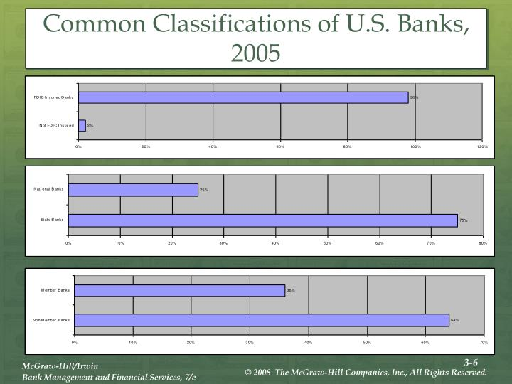 Common Classifications of U.S. Banks, 2005