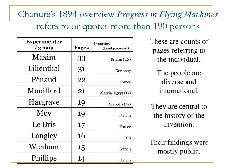 Chanute s 1894 overview progress in flying machines refers to or quotes more than 190 persons