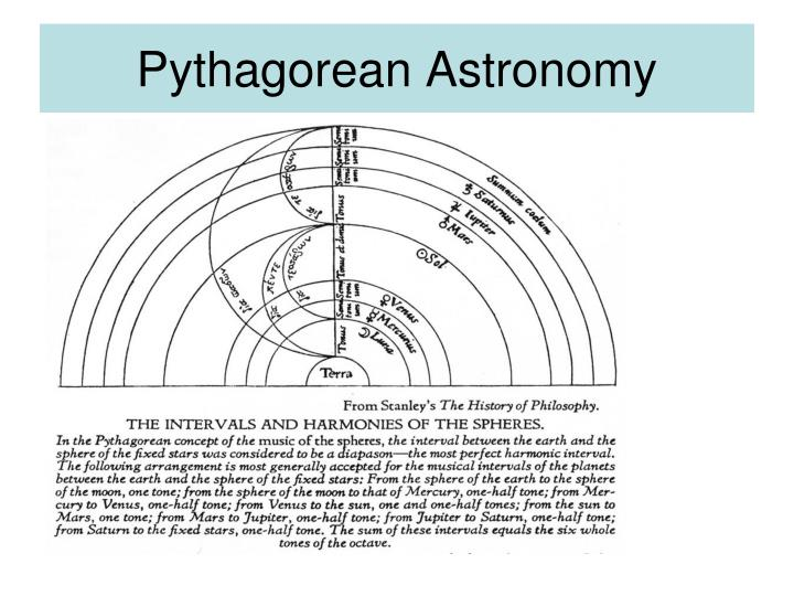 Pythagorean Astronomy