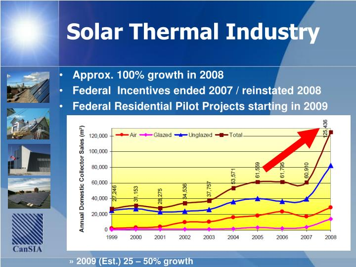 Solar Thermal Industry