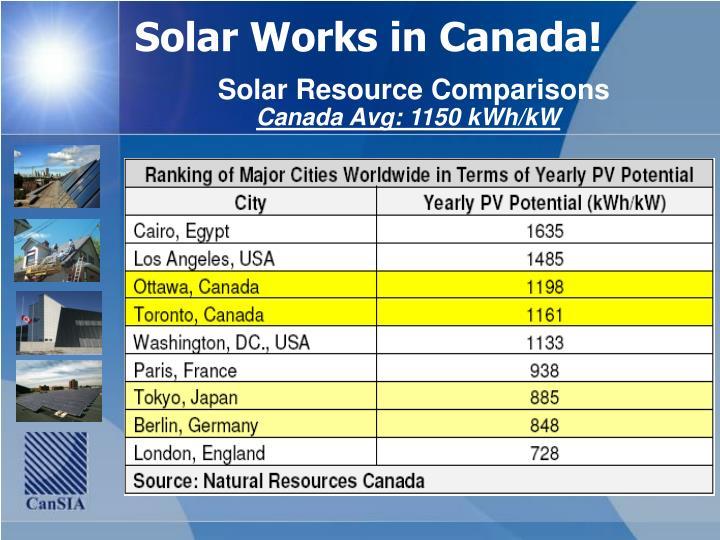 Solar works in canada solar resource comparisons