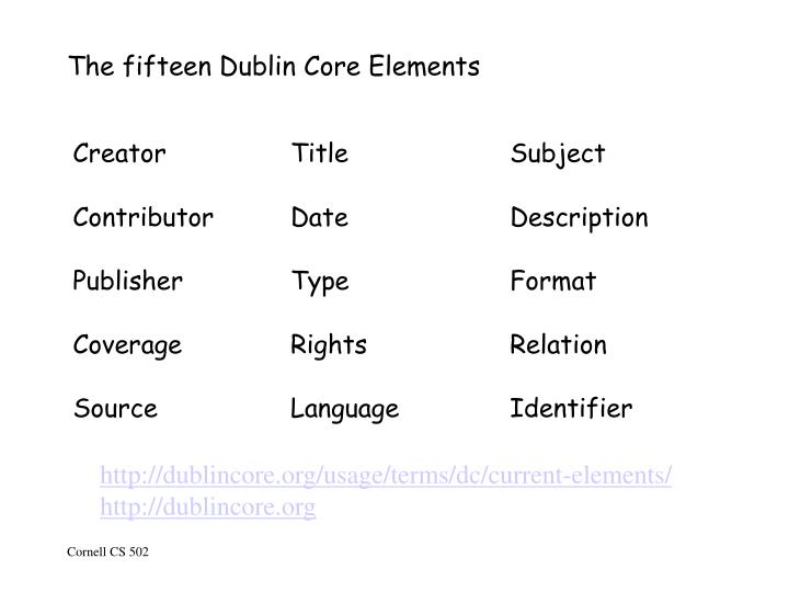 The fifteen dublin core elements