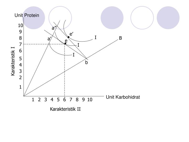 Unit Protein
