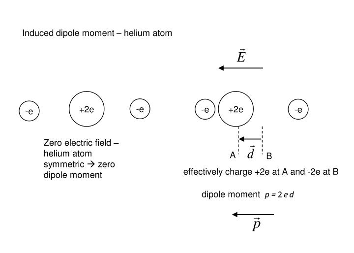Induced dipole moment – helium atom