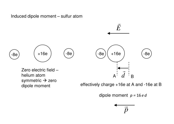 Induced dipole moment – sulfur atom
