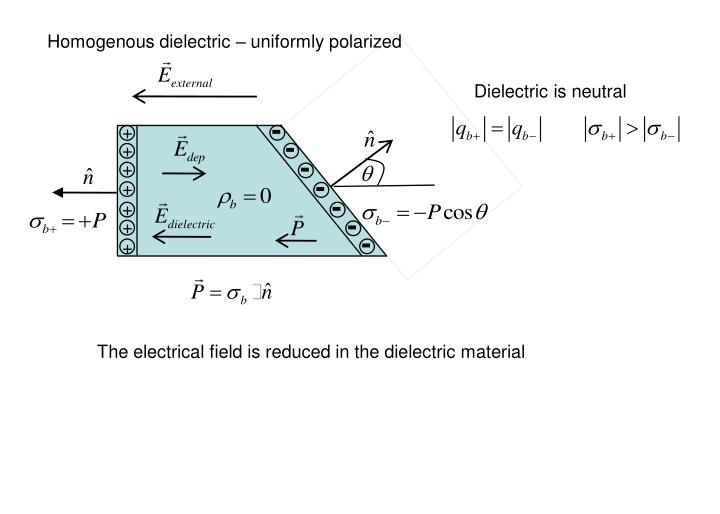 Homogenous dielectric – uniformly polarized