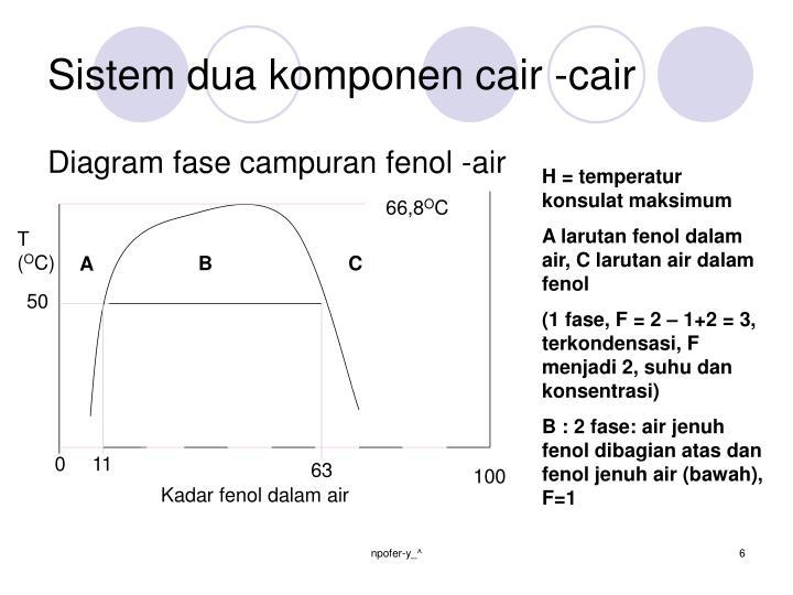 Ppt kesetimbangan fase powerpoint presentation id3805987 sistem dua komponen cair cair diagram fase campuran ccuart Choice Image